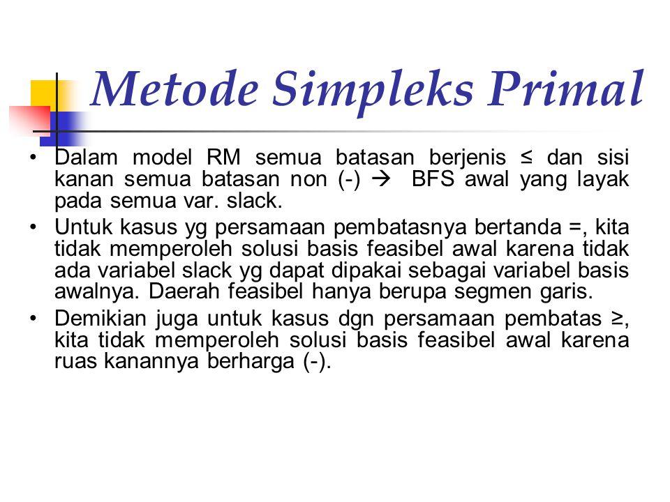 Metode Simpleks Primal (cont'd) Contoh: 3x 1 + 2 x 2 ≥ 18 - 3x 1 - 2 x 2 ≤ -18 - 3x 1 - 2 x 2 + S 3 = -18 S 3  (-) shg tidak bisa menjadi basis awal.