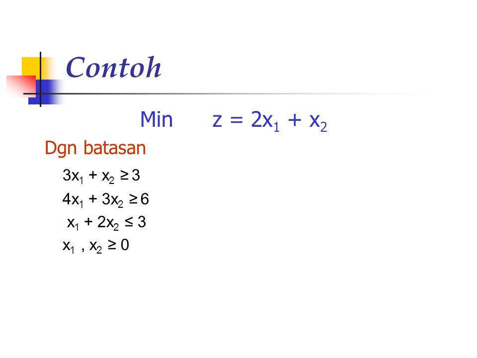 Contoh Min z = 2x 1 + x 2 Dgn batasan 3x 1 + x 2 ≥ 3 4x 1 + 3x 2 ≥ 6 x 1 + 2x 2 ≤ 3 x 1, x 2 ≥ 0