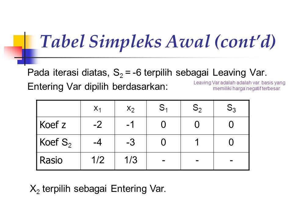 Tabel Simpleks Awal (cont'd) Pada iterasi diatas, S 2 = -6 terpilih sebagai Leaving Var. Entering Var dipilih berdasarkan: x1x1 x2x2 S1S1 S2S2 S3S3 Ko