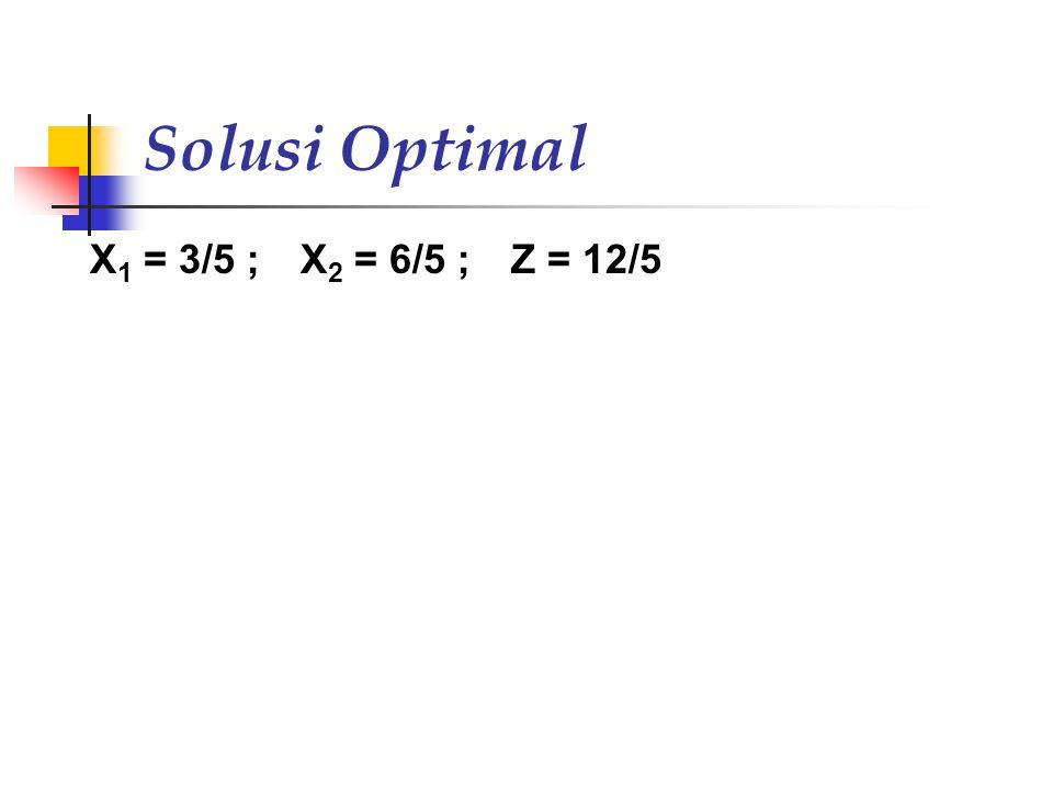 Solusi Optimal X 1 = 3/5 ; X 2 = 6/5 ; Z = 12/5
