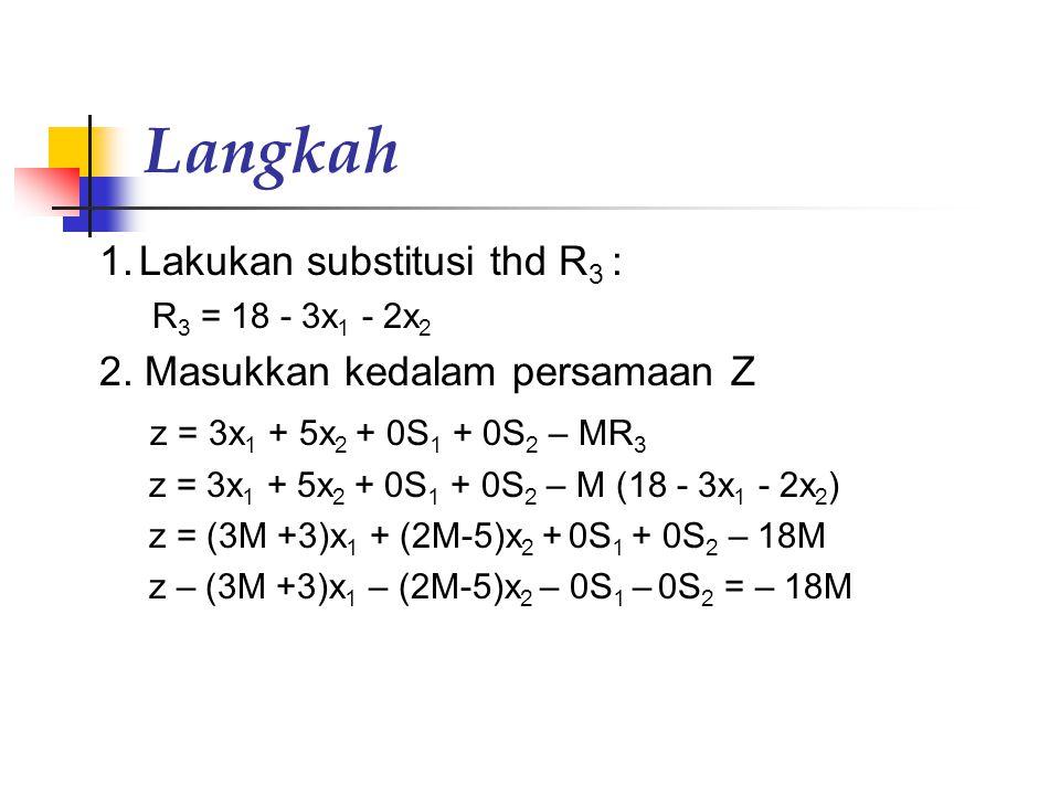 Solusi 2 Tahap Konversi bentuk standar Max z = 3x 1 + 5x 2 + 0 S 1 + 0 S 2 – MR 3 Dgn batasan x 1 + S 1 = 4 2x 2 + S 2 = 12 3x 1 + 2x 2 + R 3 = 18  R 3 = 18 - 3x 1 - 2x 2 x 1, x 2, S 1, S 2, R 3 ≥ 0