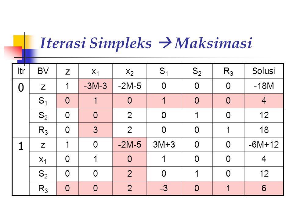 Iterasi Simpleks  Maksimasi (cont'd) ItrBV z x1x1 x2x2 S1S1 S2S2 R3R3 Solusi 2 z 100-9/20M+5/227 x1x1 0101004 S2S2 000316 x2x2 001-3/201/23 3 z10003/2M+136 x1x1 0100-1/31/32 S1S1 0001 -1/32 x2x2 00101/2 6