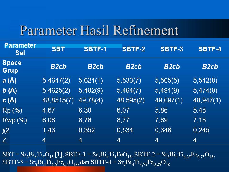 Parameter Hasil Refinement Parameter Sel SBTSBTF-1SBTF-2SBTF-3SBTF-4 Space Grup B2cb a (Å)5,4647(2)5,621(1)5,533(7)5,565(5)5,542(8) b (Å)5,4625(2)5,492(9)5,464(7)5,491(9)5,474(9) c (Å)48,8515(7)49,78(4)48,595(2)49,097(1)48,947(1) Rp (%)4,676,306,075,865,48 Rwp (%)6,068,768,777,697,18 χ21,430,3520,5340,3480,245 Z44444 SBT = Sr 2 Bi 4 Ti 5 O 18 [1], SBTF-1 = Sr 2 Bi 4 Ti 4 FeO 18, SBTF-2 = Sr 2 Bi 4 Ti 4,25 Fe 0,75 O 18, SBTF-3 = Sr 2 Bi 4 Ti 4,5 Fe 0,5 O 18, dan SBTF-4 = Sr 2 Bi 4 Ti 4,75 Fe 0,25 O 18