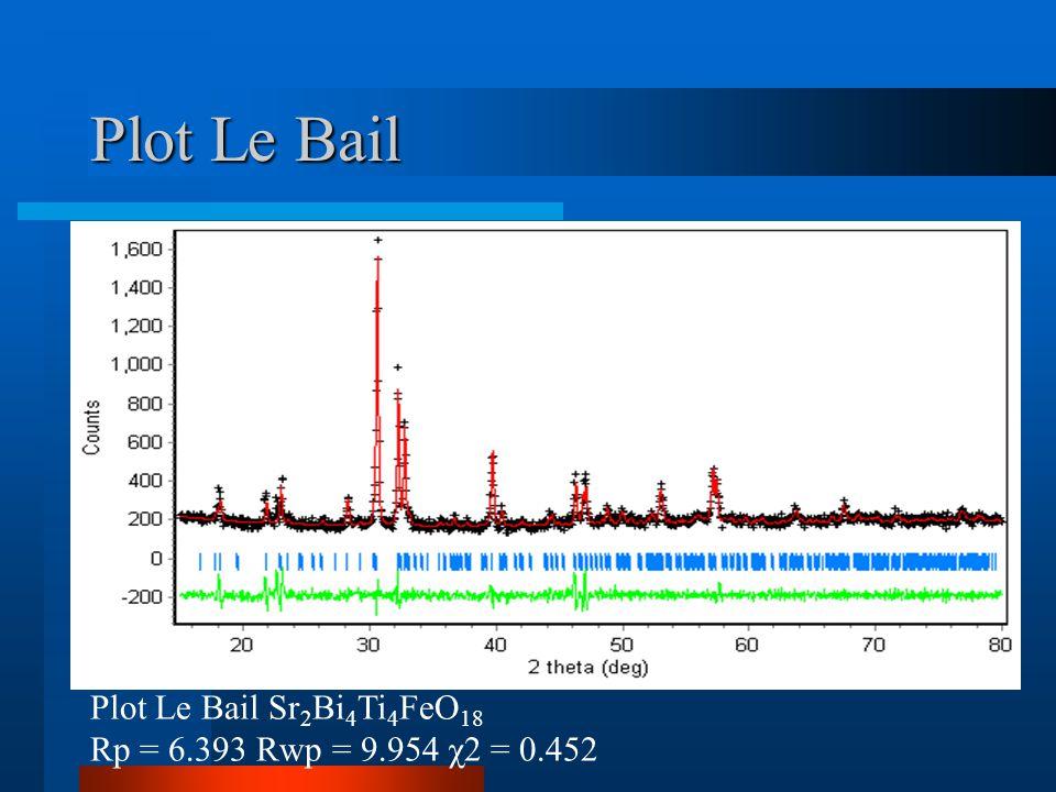 Plot Le Bail Plot Le Bail Sr 2 Bi 4 Ti 4 FeO 18 Rp = 6.393 Rwp = 9.954 χ2 = 0.452