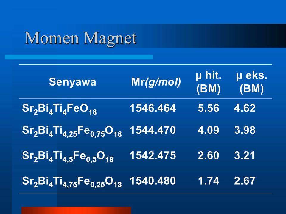 Momen Magnet SenyawaMr(g/mol) μ hit. (BM) μ eks.