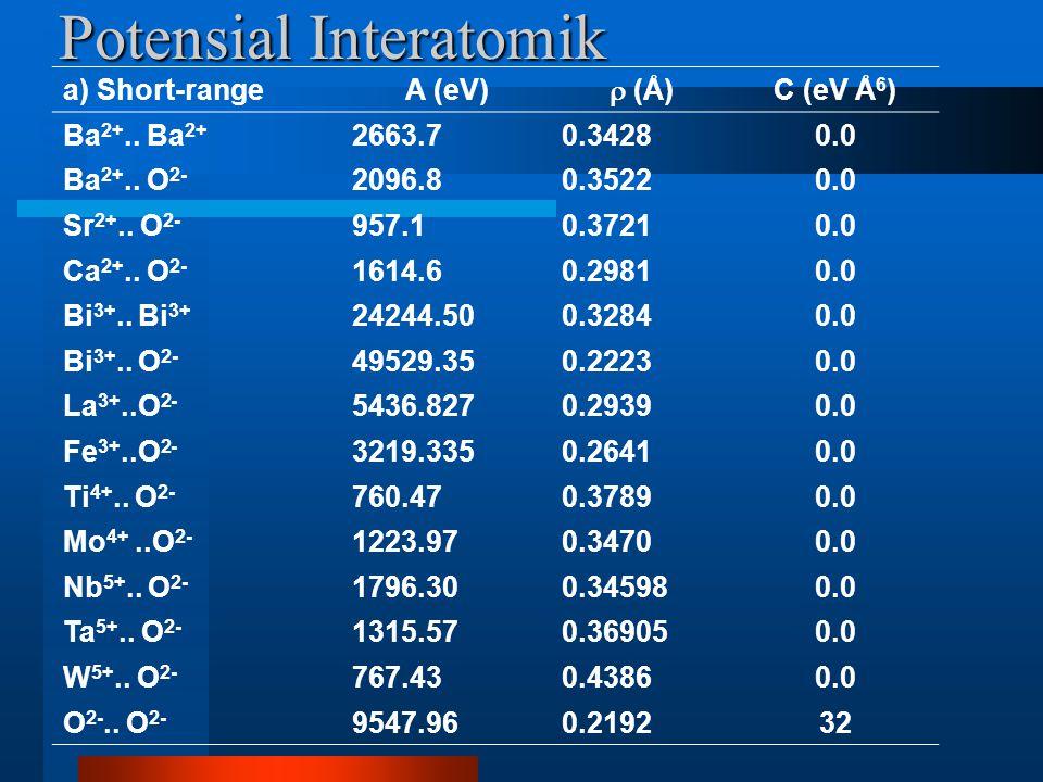 Potensial Interatomik a) Short-rangeA (eV)  (Å) C (eV Å 6 ) Ba 2+..