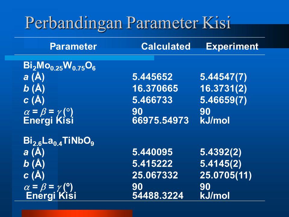 Perbandingan Parameter Kisi ParameterCalculatedExperiment Bi 2 Mo 0.25 W 0.75 O 6 a (Å)5.4456525.44547(7) b (Å)16.37066516.3731(2) c (Å)5.4667335.46659(7)  =  =  (°) 90 Energi Kisi66975.54973kJ/mol Bi 2.6 La 0.4 TiNbO 9 a (Å)5.4400955.4392(2) b (Å)5.4152225.4145(2) c (Å)25.06733225.0705(11)  =  =  (º) 90 Energi Kisi54488.3224kJ/mol