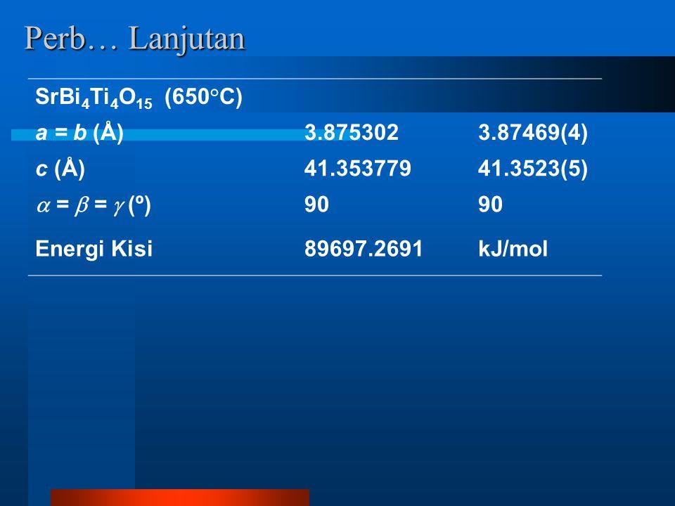 Perb… Lanjutan SrBi 4 Ti 4 O 15 (650°C) a = b (Å)3.8753023.87469(4) c (Å)41.35377941.3523(5)  =  =  (º) 90 Energi Kisi89697.2691kJ/mol