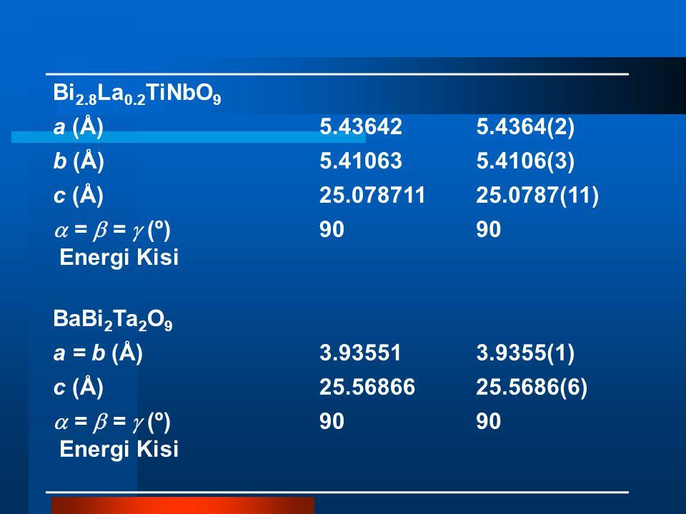 Bi 2.8 La 0.2 TiNbO 9 a (Å)5.436425.4364(2) b (Å)5.410635.4106(3) c (Å)25.07871125.0787(11)  =  =  (º) 90 Energi Kisi BaBi 2 Ta 2 O 9 a = b (Å)3.935513.9355(1) c (Å)25.5686625.5686(6)  =  =  (º) 90 Energi Kisi