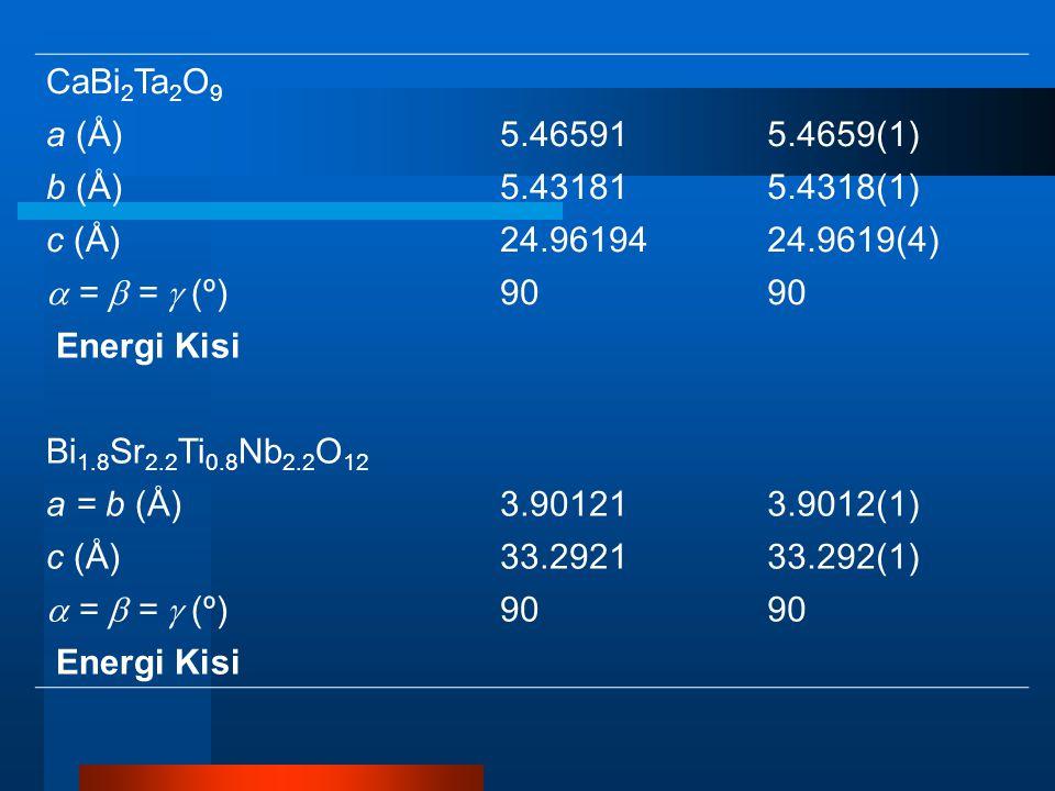 CaBi 2 Ta 2 O 9 a (Å)5.465915.4659(1) b (Å)5.431815.4318(1) c (Å)24.9619424.9619(4)  =  =  (º) 90 Energi Kisi Bi 1.8 Sr 2.2 Ti 0.8 Nb 2.2 O 12 a = b (Å)3.901213.9012(1) c (Å)33.292133.292(1)  =  =  (º) 90 Energi Kisi