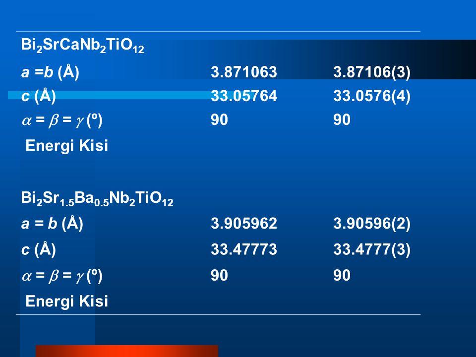 Bi 2 SrCaNb 2 TiO 12 a =b (Å)3.8710633.87106(3) c (Å)33.0576433.0576(4)  =  =  (º) 90 Energi Kisi Bi 2 Sr 1.5 Ba 0.5 Nb 2 TiO 12 a = b (Å)3.9059623.90596(2) c (Å)33.4777333.4777(3)  =  =  (º) 90 Energi Kisi