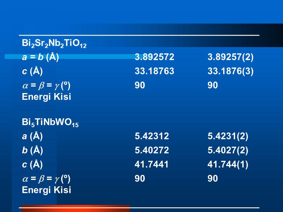 Bi 2 Sr 2 Nb 2 TiO 12 a = b (Å)3.8925723.89257(2) c (Å)33.1876333.1876(3)  =  =  (º) 90 Energi Kisi Bi 5 TiNbWO 15 a (Å)5.423125.4231(2) b (Å)5.402725.4027(2) c (Å)41.744141.744(1)  =  =  (º) 90 Energi Kisi
