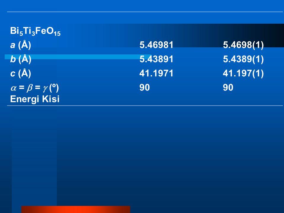 Bi 5 Ti 3 FeO 15 a (Å)5.469815.4698(1) b (Å)5.438915.4389(1) c (Å)41.197141.197(1)  =  =  (º) 90 Energi Kisi