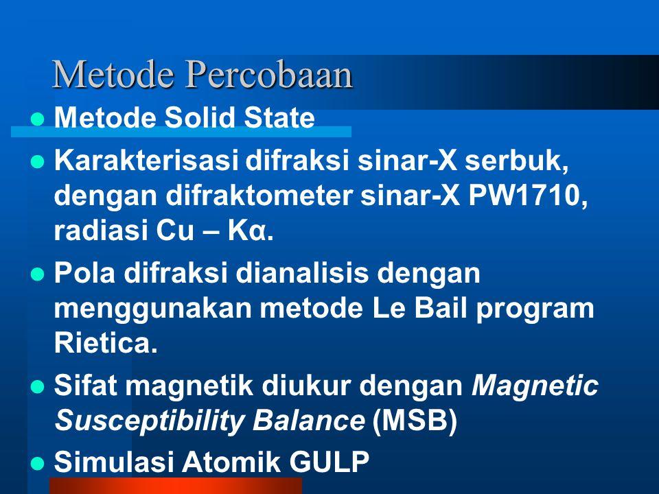 Plot Le Bail Plot Le Bail Sr 2 Bi 4 Ti 4.75 Fe 0.25 O 18 Rp = 6.068 Rwp = 7.922 χ2 = 0.297