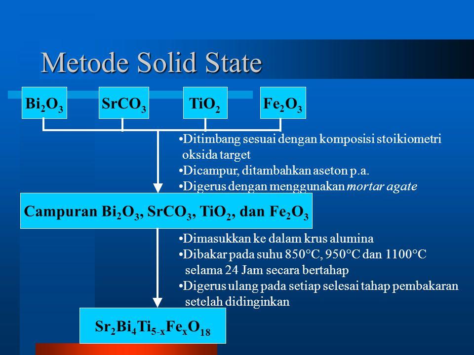 Metode Solid State Bi 2 O 3 SrCO 3 TiO 2 Fe 2 O 3 Sr 2 Bi 4 Ti 5-x Fe x O 18 Ditimbang sesuai dengan komposisi stoikiometri oksida target Dicampur, ditambahkan aseton p.a.