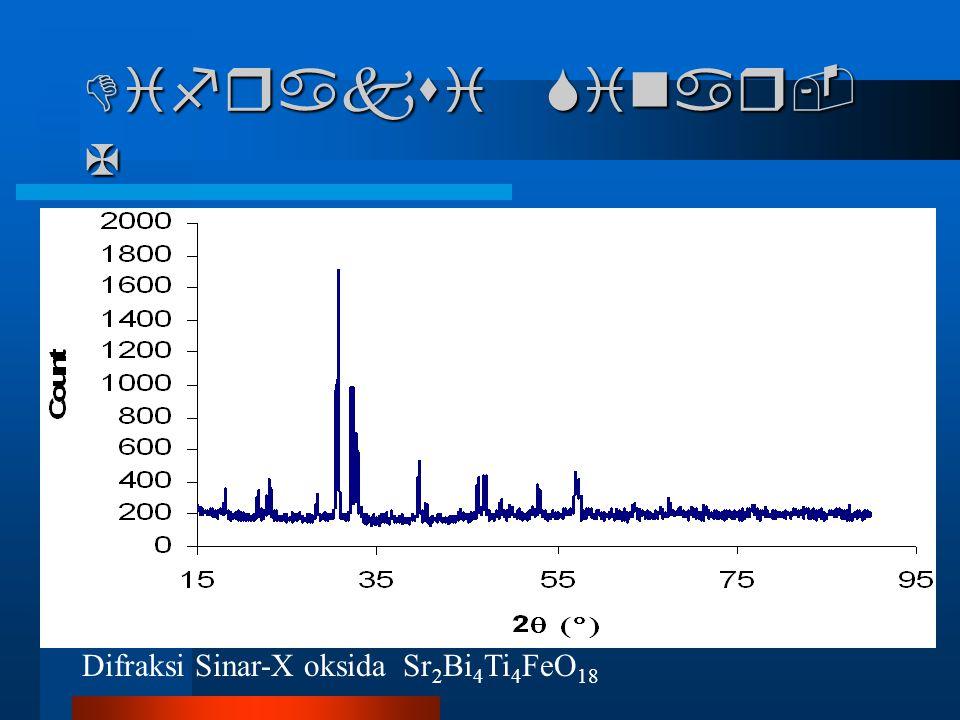 Bi 2.2 La 0.8 TiNbO 9 a (Å)5.445535.4455(3) b (Å)5.438225.4382(2) c (Å)25.03981025.0398(10)  =  =  (º) 90 Energi Kisi Bi 2.4 La 0.6 TiNbO 9 a (Å)5.444925.4449(2) b (Å)5.427725.4277(2) c (Å)25.0677925.0677(9)  =  =  (º) 90 Energi Kisi