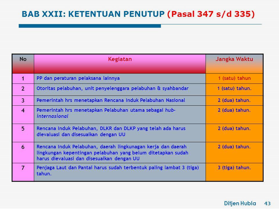 Ditjen Hubla 43 NoKegiatanJangka Waktu 1 PP dan peraturan pelaksana lainnya1 (satu) tahun 2 Otoritas pelabuhan, unit penyelenggara pelabuhan & syahbandar1 (satu) tahun.