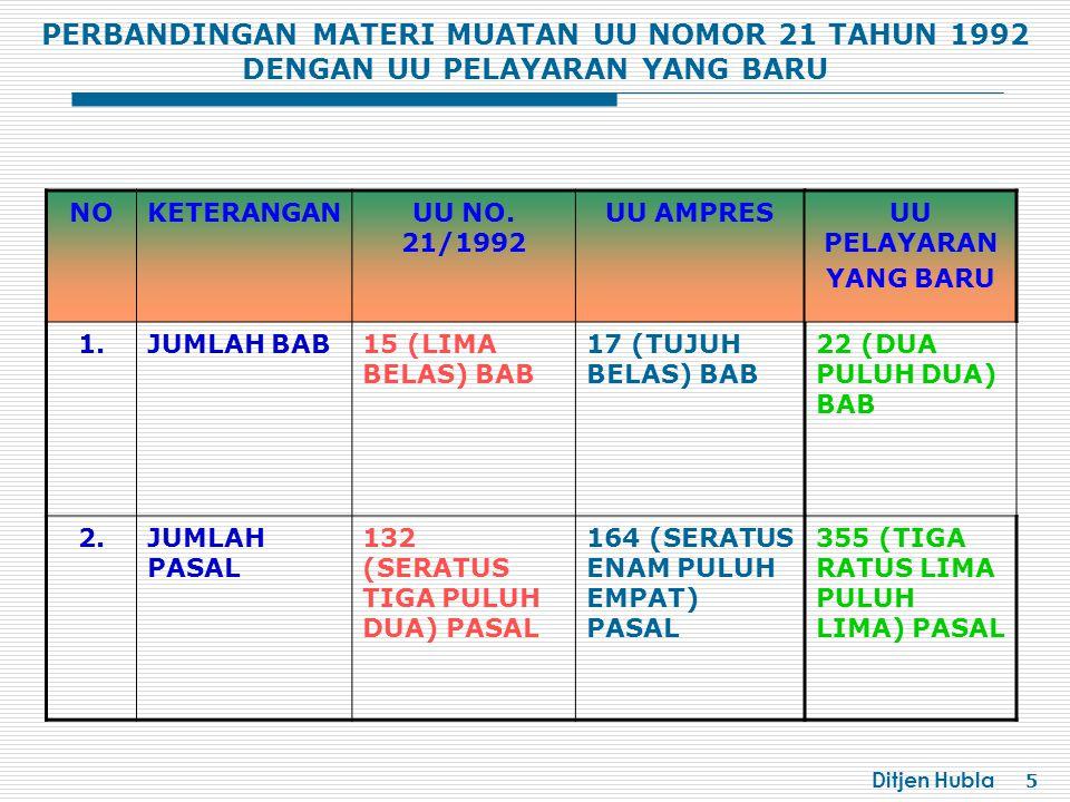 Ditjen Hubla 16 HIPOTEK  Kapal yang telah didaftarkan dalam daftar kapal Indonesia dapat dijadikan jaminan hutang dengan pembebanan hipotek atas kapal.