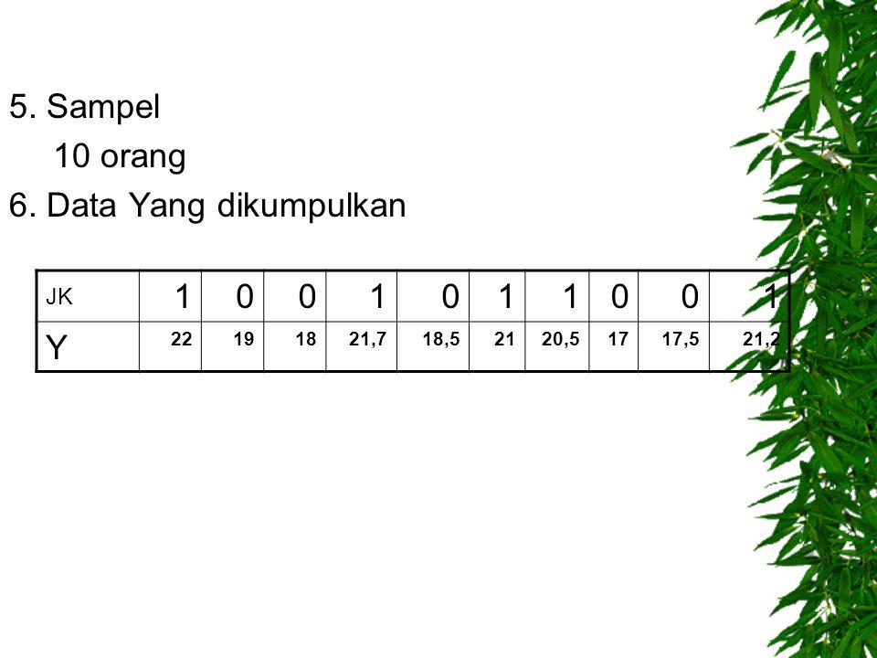 5. Sampel 10 orang 6. Data Yang dikumpulkan JK 1001011001 Y 22191821,718,52120,51717,521,2