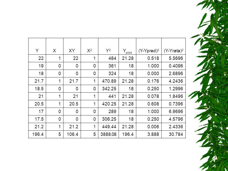 YXXYX2X2 Y2Y2 Y pred (Y-Ypred) 2 (Y-Yrata) 2 221 148421.280.5185.5696 19000361181.0000.4096 18000324180.0002.6896 21.71 1470.8921.280.1764.2436 18.500