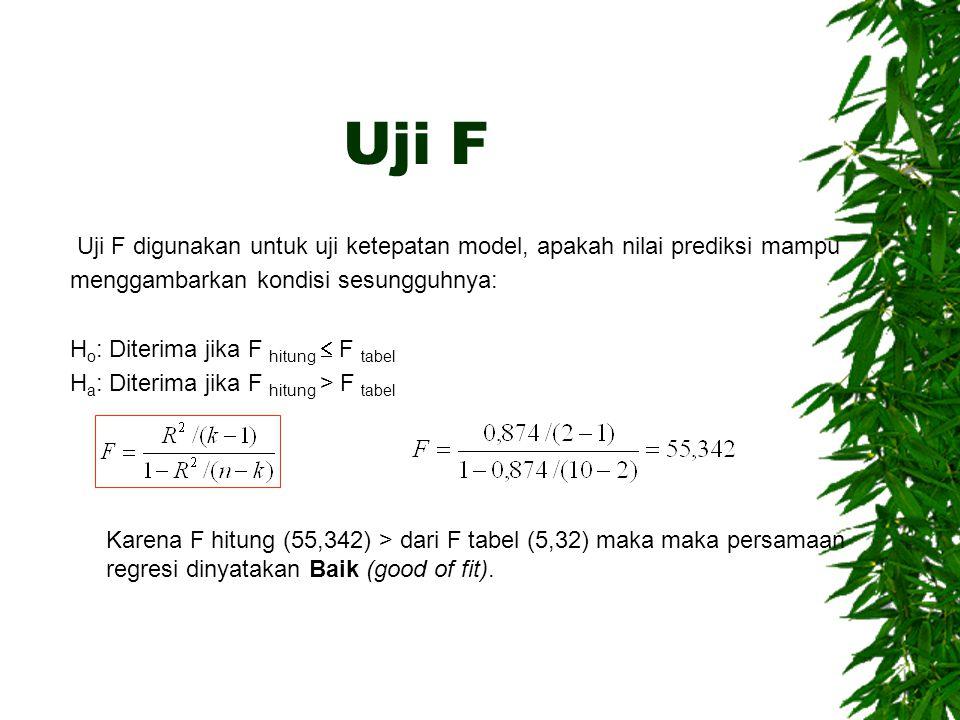Uji F Uji F digunakan untuk uji ketepatan model, apakah nilai prediksi mampu menggambarkan kondisi sesungguhnya: H o : Diterima jika F hitung  F tabel H a : Diterima jika F hitung > F tabel Karena F hitung (55,342) > dari F tabel (5,32) maka maka persamaan regresi dinyatakan Baik (good of fit).