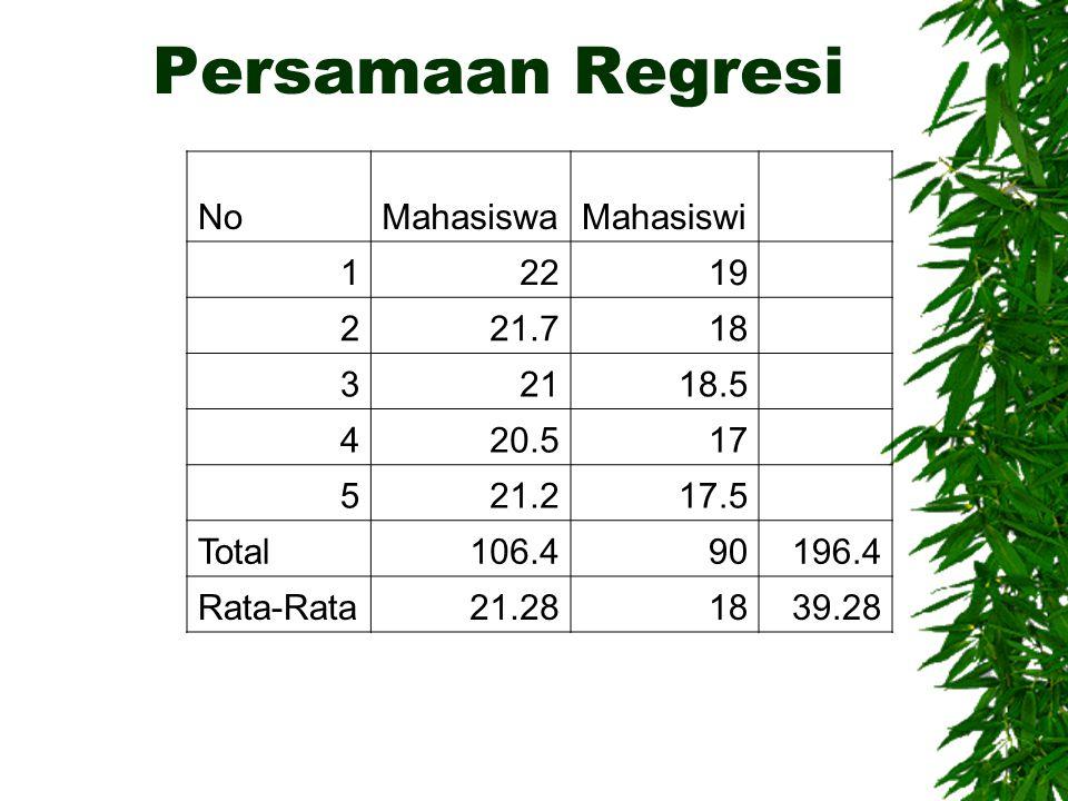 Persamaan Regresi NoMahasiswaMahasiswi 12219 221.718 32118.5 420.517 521.217.5 Total106.490196.4 Rata-Rata21.281839.28