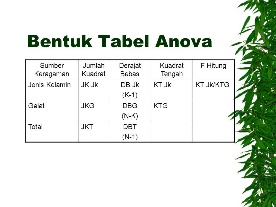 Bentuk Tabel Anova Sumber Keragaman Jumlah Kuadrat Derajat Bebas Kuadrat Tengah F Hitung Jenis KelaminJK JkDB Jk (K-1) KT JkKT Jk/KTG GalatJKGDBG (N-K) KTG TotalJKTDBT (N-1)