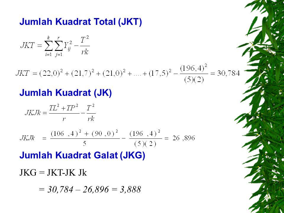 Jumlah Kuadrat (JK) Jumlah Kuadrat Galat (JKG) JKG = JKT-JK Jk = 30,784 – 26,896 = 3,888 Jumlah Kuadrat Total (JKT)