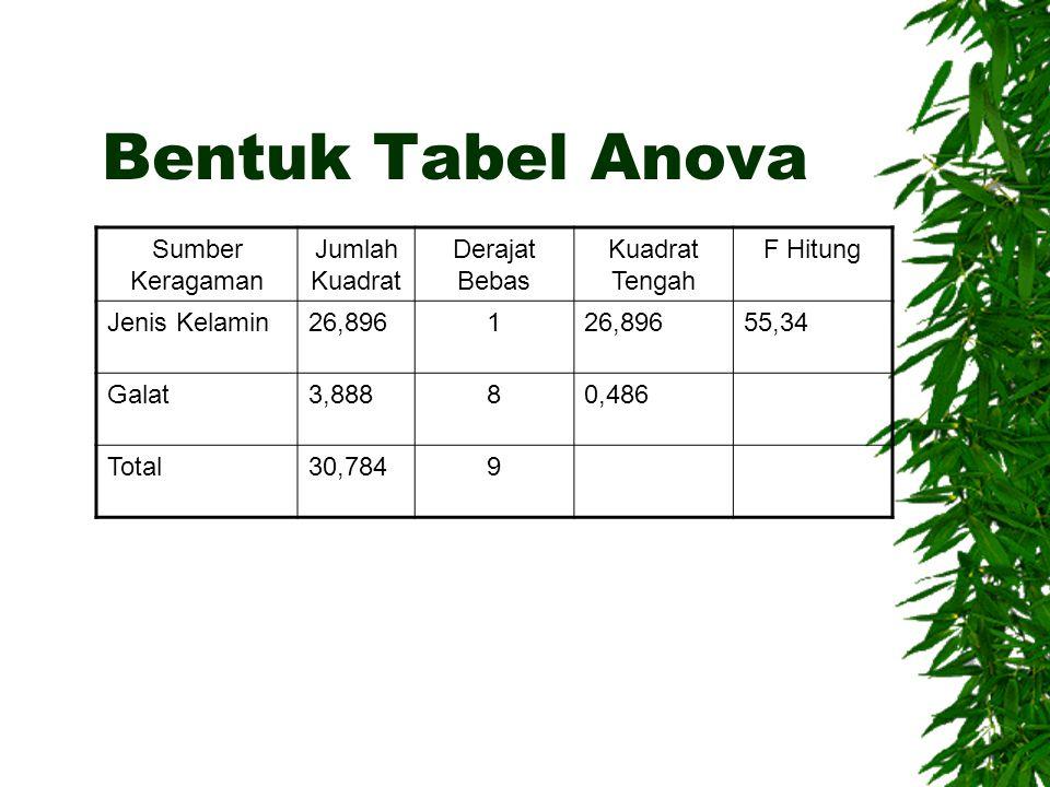 Bentuk Tabel Anova Sumber Keragaman Jumlah Kuadrat Derajat Bebas Kuadrat Tengah F Hitung Jenis Kelamin26,8961 55,34 Galat3,88880,486 Total30,7849