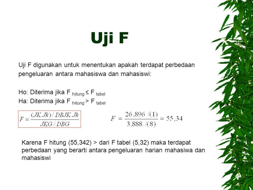 Uji F Uji F digunakan untuk menentukan apakah terdapat perbedaan pengeluaran antara mahasiswa dan mahasiswi: Ho: Diterima jika F hitung  F tabel Ha: Diterima jika F hitung > F tabel Karena F hitung (55,342) > dari F tabel (5,32) maka terdapat perbedaan yang berarti antara pengeluaran harian mahasiwa dan mahasiswi