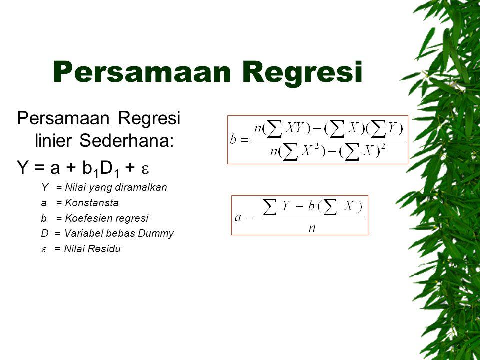 Persamaan Regresi Persamaan Regresi linier Sederhana: Y = a + b 1 D 1 +  Y= Nilai yang diramalkan a= Konstansta b = Koefesien regresi D = Variabel bebas Dummy  = Nilai Residu