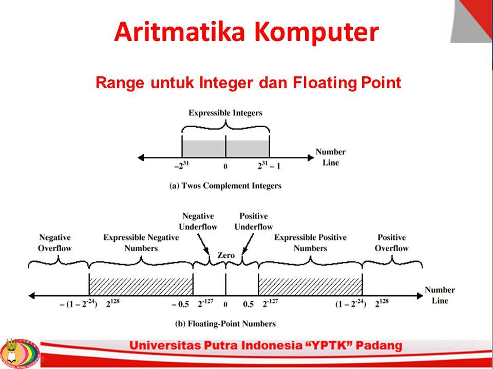 Aritmatika Komputer Range untuk Integer dan Floating Point