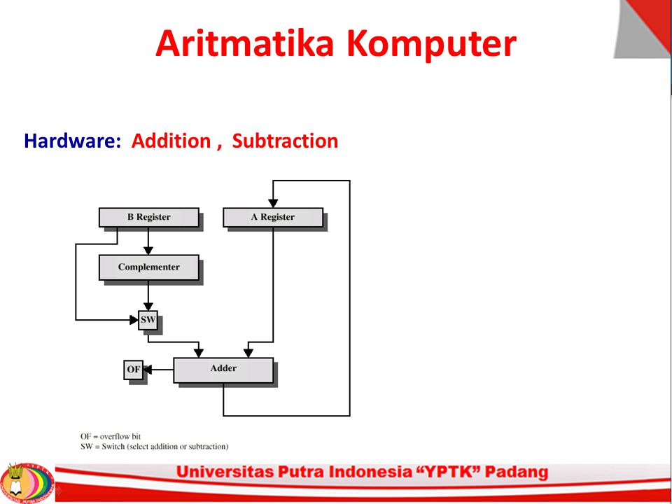 Aritmatika Komputer Hardware: Addition, Subtraction