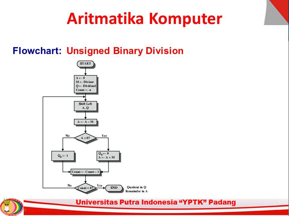Aritmatika Komputer Flowchart: Unsigned Binary Division