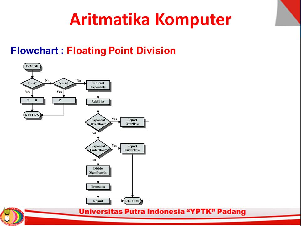 Aritmatika Komputer Flowchart : Floating Point Division