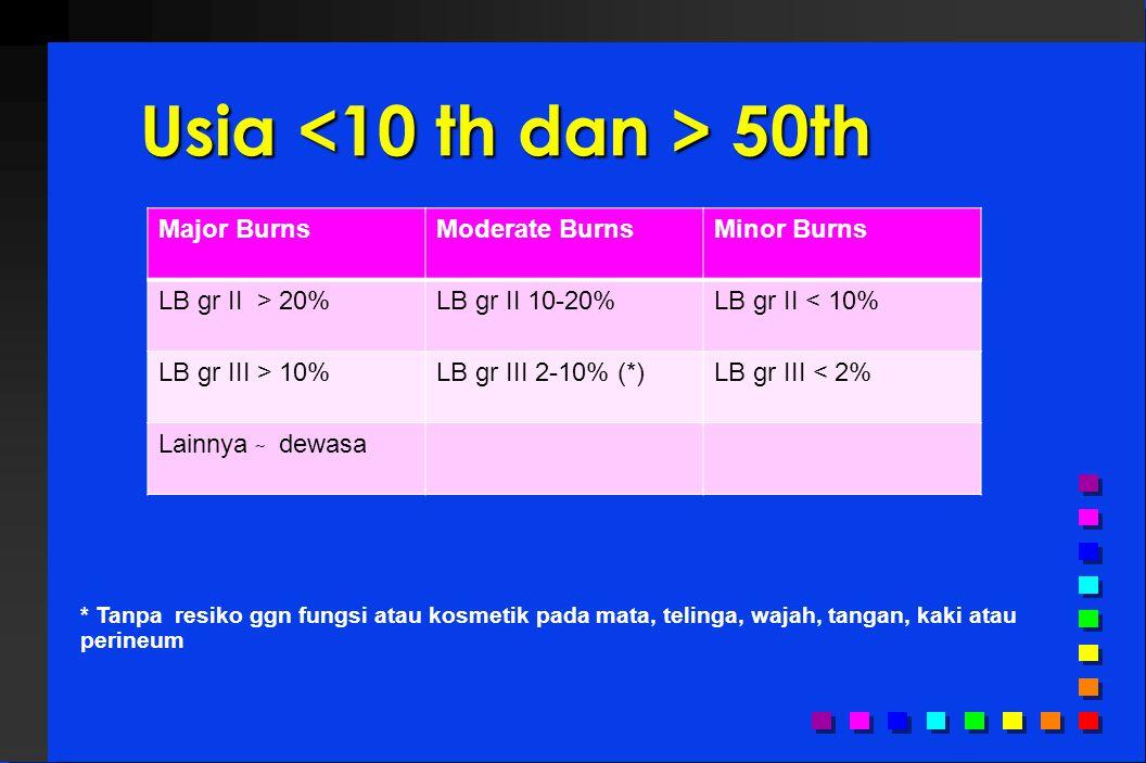 Usia 50th Major BurnsModerate BurnsMinor Burns LB gr II > 20%LB gr II 10-20%LB gr II < 10% LB gr III > 10%LB gr III 2-10% (*)LB gr III < 2% Lainnya ̴ dewasa * Tanpa resiko ggn fungsi atau kosmetik pada mata, telinga, wajah, tangan, kaki atau perineum