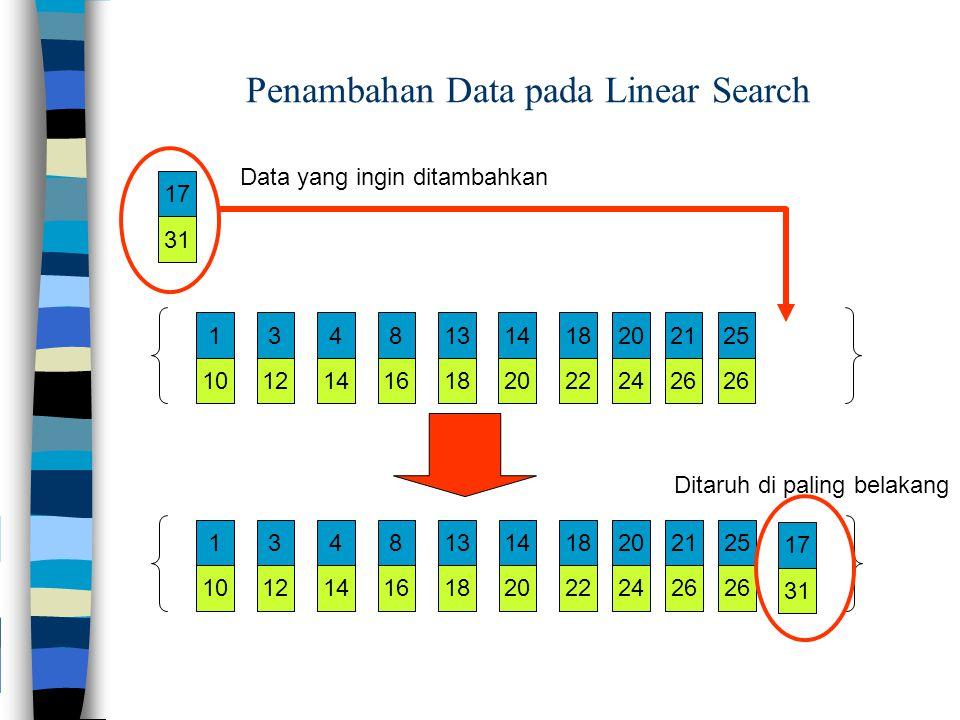 101214161820222426 1348131418202125 101214161820222426 1348131418202125 31 17 31 17 Data yang ingin ditambahkan Ditaruh di paling belakang Penambahan Data pada Linear Search