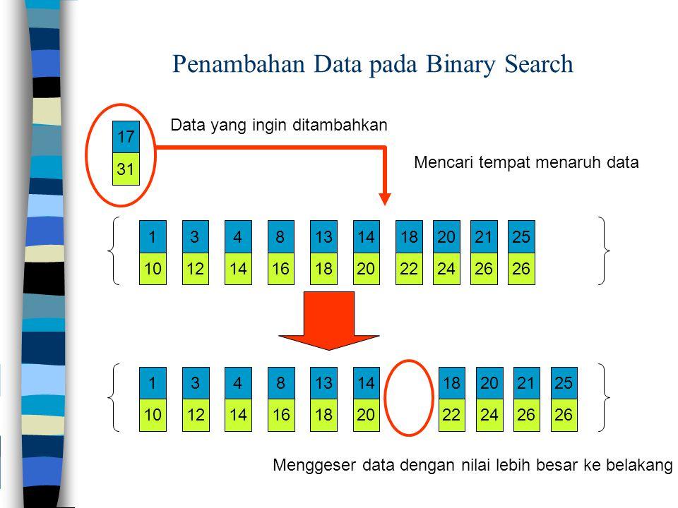 101214161820222426 1348131418202125 101214161820222426 1348131418202125 31 17 Penambahan Data pada Binary Search Data yang ingin ditambahkan Mencari tempat menaruh data Menggeser data dengan nilai lebih besar ke belakang