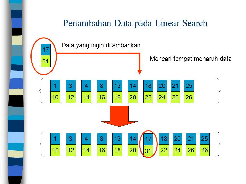 31 17 101214161820222426 1348131418202125 101214161820222426 1348131418202125 31 17 Mencari tempat menaruh data Penambahan Data pada Linear Search Data yang ingin ditambahkan