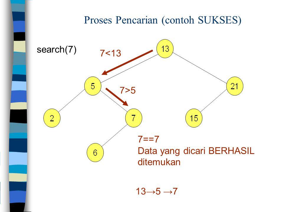 Proses Pencarian (contoh SUKSES) search(7) 7<13 7>5 7==7 Data yang dicari BERHASIL ditemukan 13→5 →7