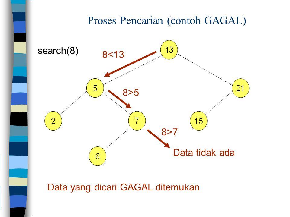 Proses Pencarian (contoh GAGAL) search(8) 8<13 8>5 Data yang dicari GAGAL ditemukan 8>7 Data tidak ada