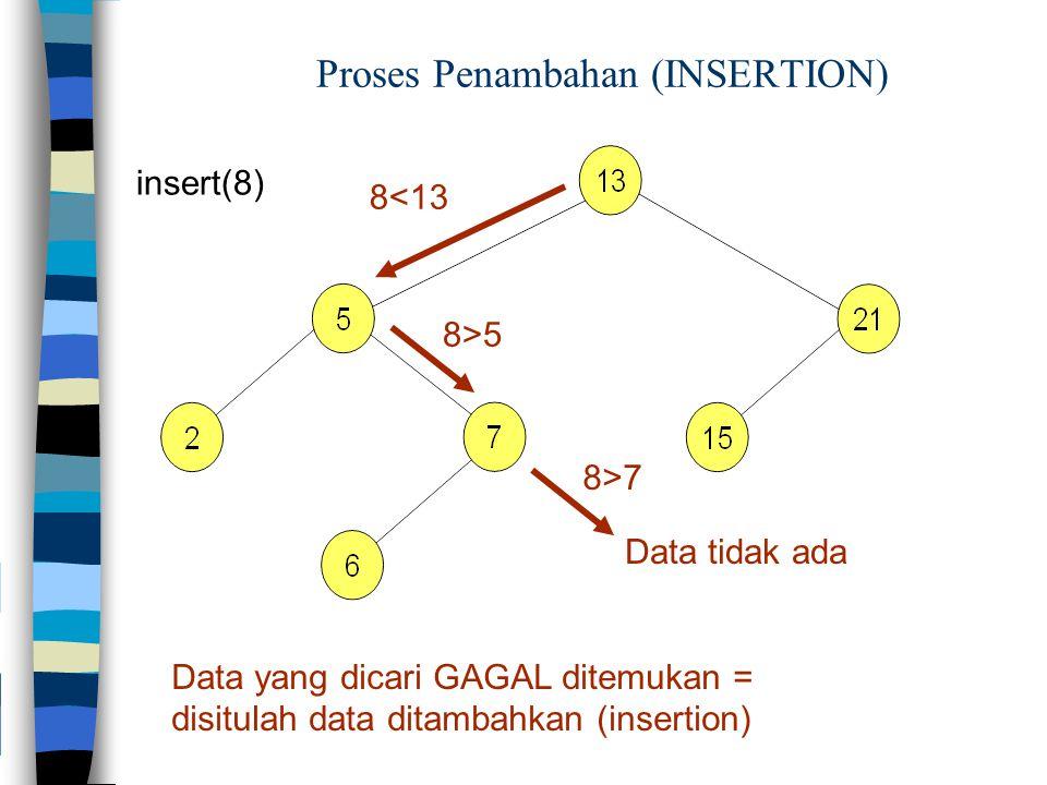Proses Penambahan (INSERTION) insert(8) 8<13 8>5 Data yang dicari GAGAL ditemukan = disitulah data ditambahkan (insertion) 8>7 Data tidak ada