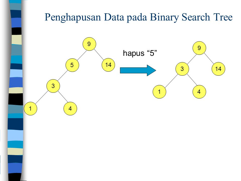 Penghapusan Data pada Binary Search Tree 9 3 5 14 hapus 5 14 9 3 14 14