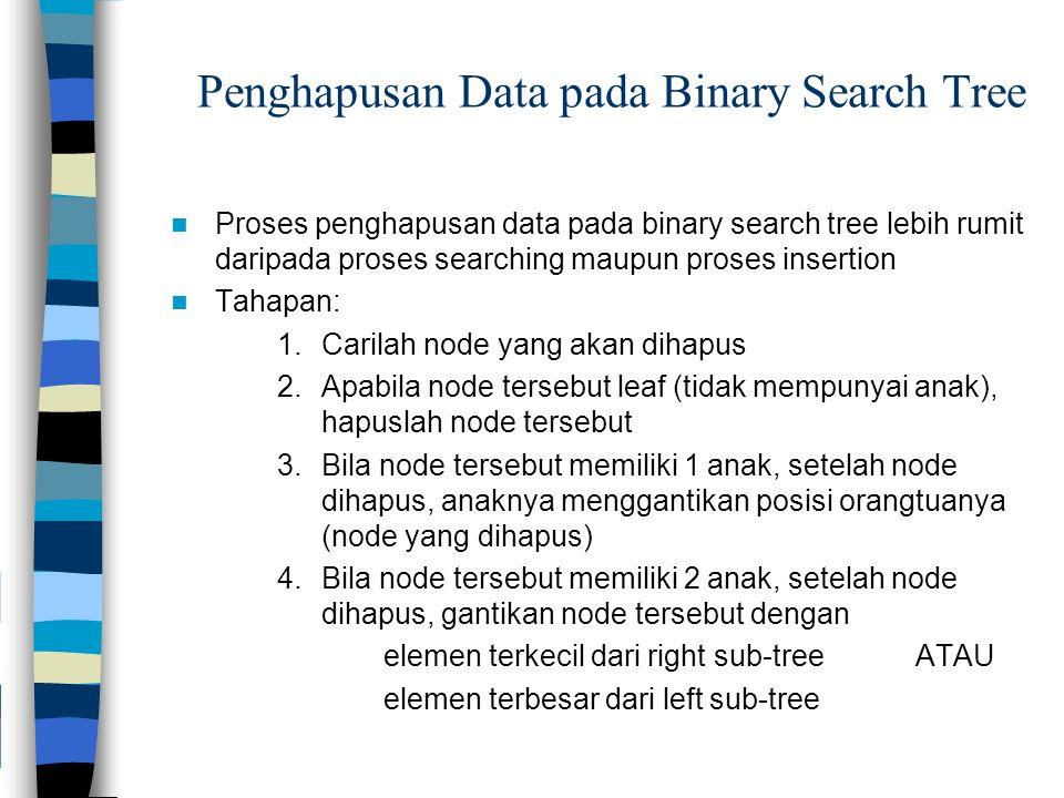 Penghapusan Data pada Binary Search Tree Proses penghapusan data pada binary search tree lebih rumit daripada proses searching maupun proses insertion Tahapan: 1.Carilah node yang akan dihapus 2.Apabila node tersebut leaf (tidak mempunyai anak), hapuslah node tersebut 3.Bila node tersebut memiliki 1 anak, setelah node dihapus, anaknya menggantikan posisi orangtuanya (node yang dihapus) 4.Bila node tersebut memiliki 2 anak, setelah node dihapus, gantikan node tersebut dengan elemen terkecil dari right sub-tree ATAU elemen terbesar dari left sub-tree
