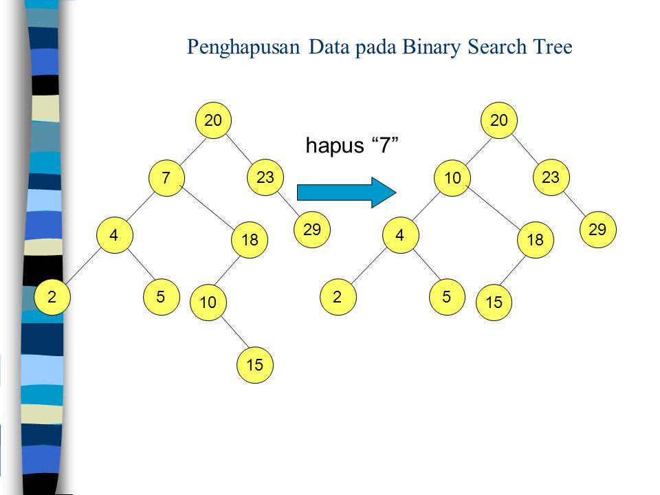 Penghapusan Data pada Binary Search Tree 20 4 7 23 hapus 7 25 29 18 10 15 20 4 10 23 25 29 18 15