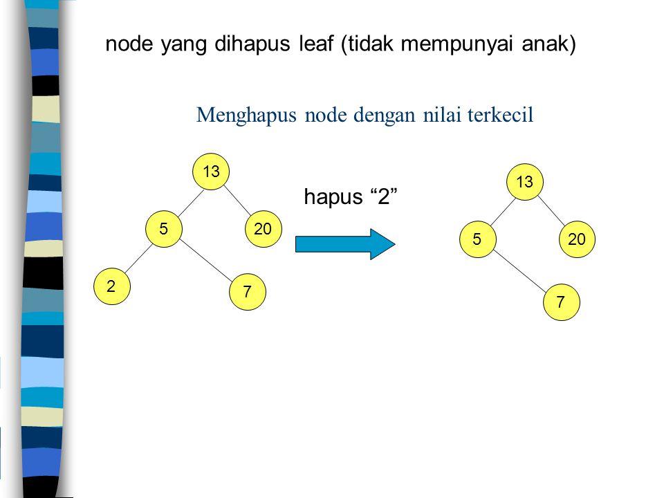 Menghapus node dengan nilai terkecil 13 2 5 20 hapus 2 7 13 5 20 7 node yang dihapus leaf (tidak mempunyai anak)