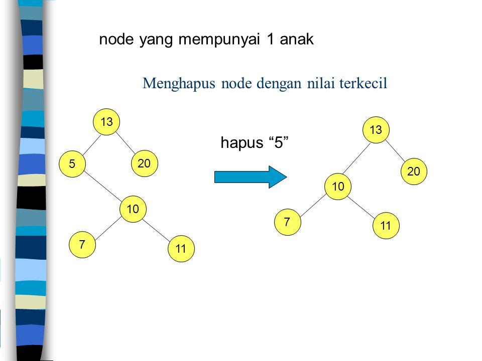 Menghapus node dengan nilai terkecil 13 5 20 hapus 5 10 7 11 13 20 10 7 11 node yang mempunyai 1 anak