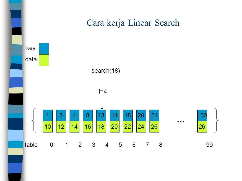 key data 101214161820222426 … i=4 search(18) 13481314182021130 table 0 1 2 3 4 5 6 7 8 99 Cara kerja Linear Search
