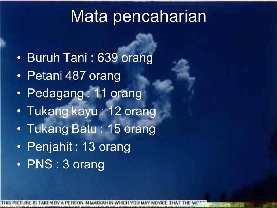 Pendidikan Tidak tamat SD : 563 jiwa SD : 895 jiwa SLTP : 376 jiwa SLTA : 210 jiwa Sarjana/DII/DIII : 40 jiwa