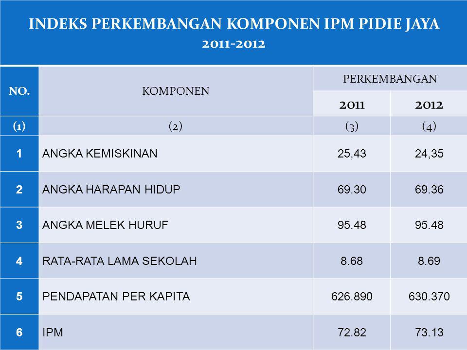INDEKS PERKEMBANGAN KOMPONEN IPM PIDIE JAYA 2011-2012 NO.KOMPONEN PERKEMBANGAN 20112012 (1)(2)(3)(4) 1ANGKA KEMISKINAN25,4324,35 2ANGKA HARAPAN HIDUP6